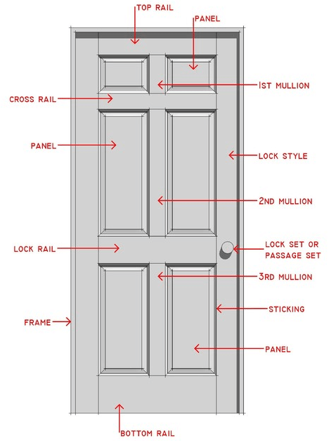 Period Door Anatomy